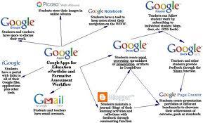 ۲۵ ابزار کاربردی گوگل