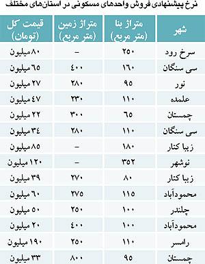 عکس:لیست قیمت ویلاهای شمال ایران + جدول