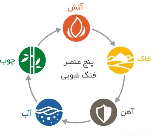 فنگ شویی انرژی