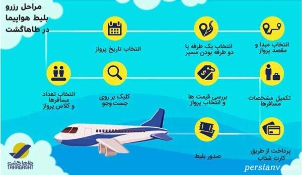 راهنمای کامل خرید بلیط هواپیما