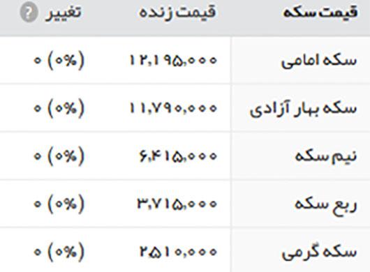 قیمت طلا سکه و ارز 29 خرداد