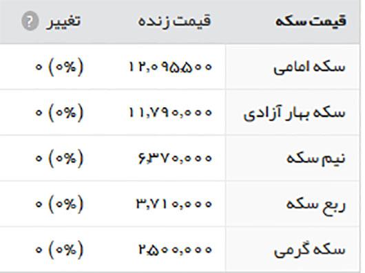 قیمت طلا سکه و ارز 22 تیر