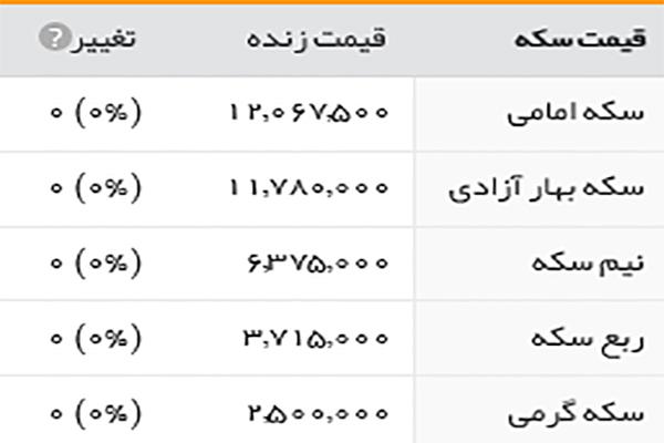 قیمت طلا سکه و ارز 24 تیر