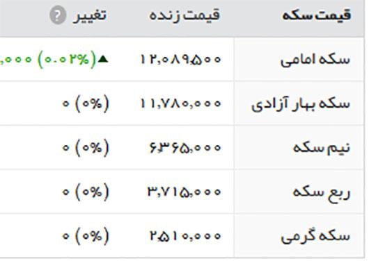 قیمت طلا سکه و ارز 25 تیر