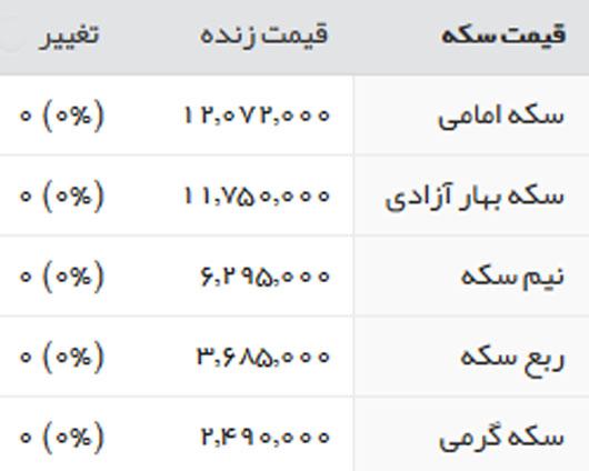 قیمت طلا سکه و ارز 26 تیر