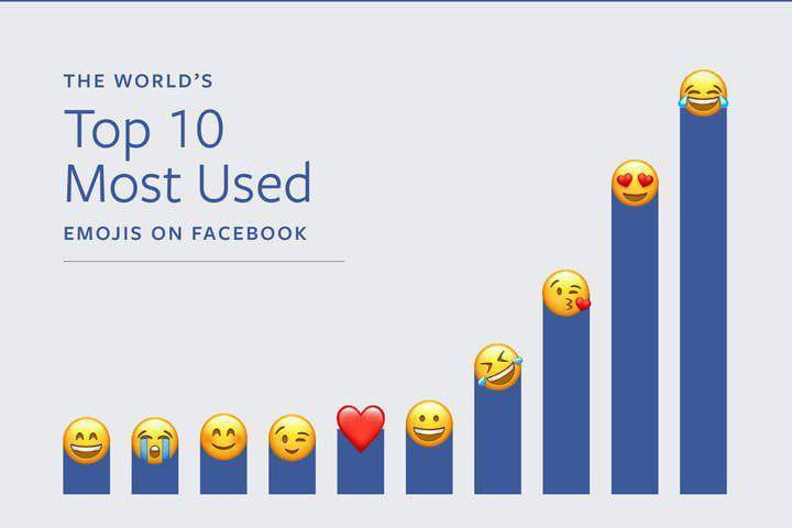 محبوبترین ایموجیها در فیس بوک