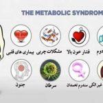 از سندرم متابولیک چه میدانید؟