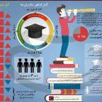 بیکارترین رشته های دانشگاهی در ایران!