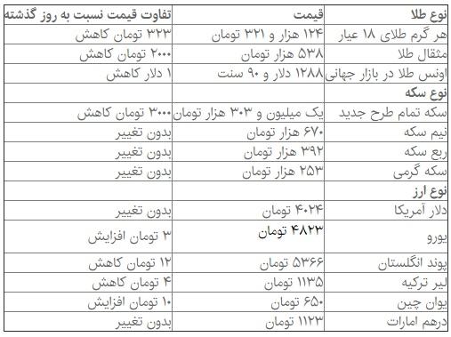قیمت طلا , سکه و ارز 19 مهر