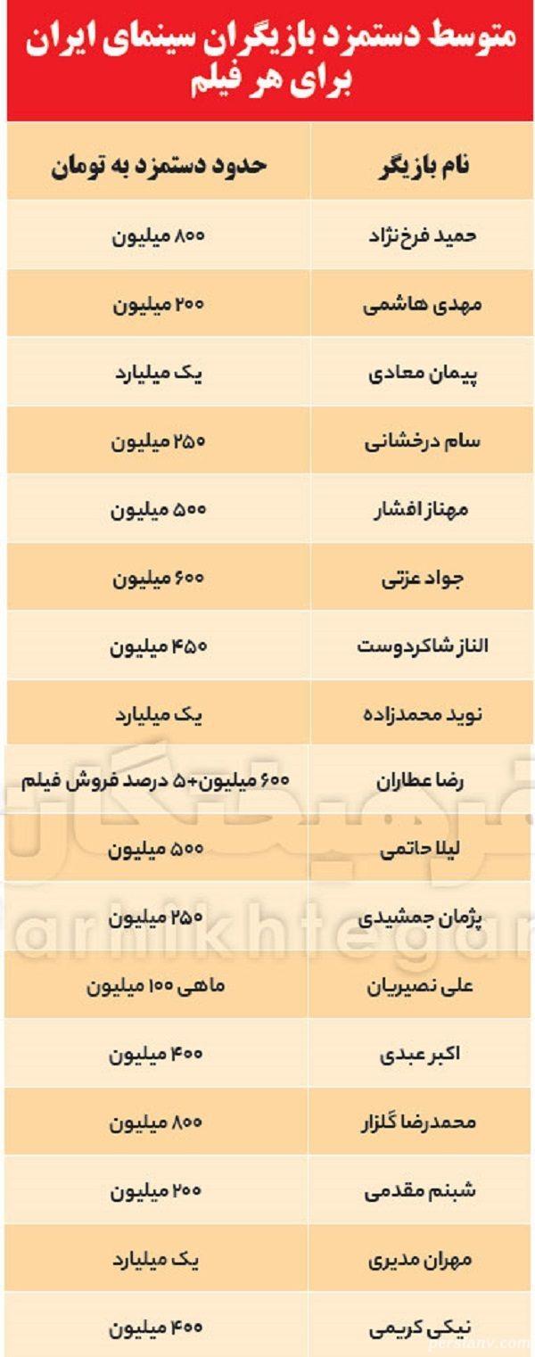 بازیگران میلیاردی ایران