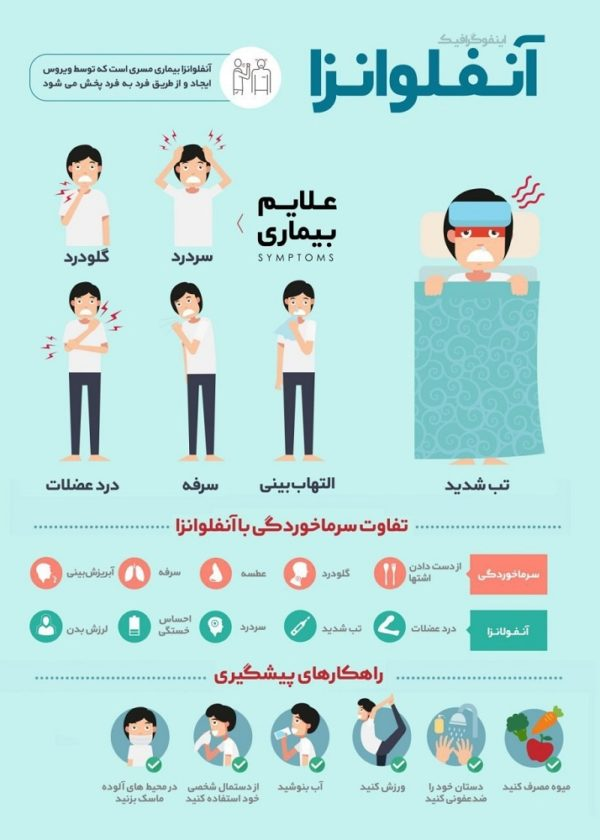 آنفولانزای مرگبار