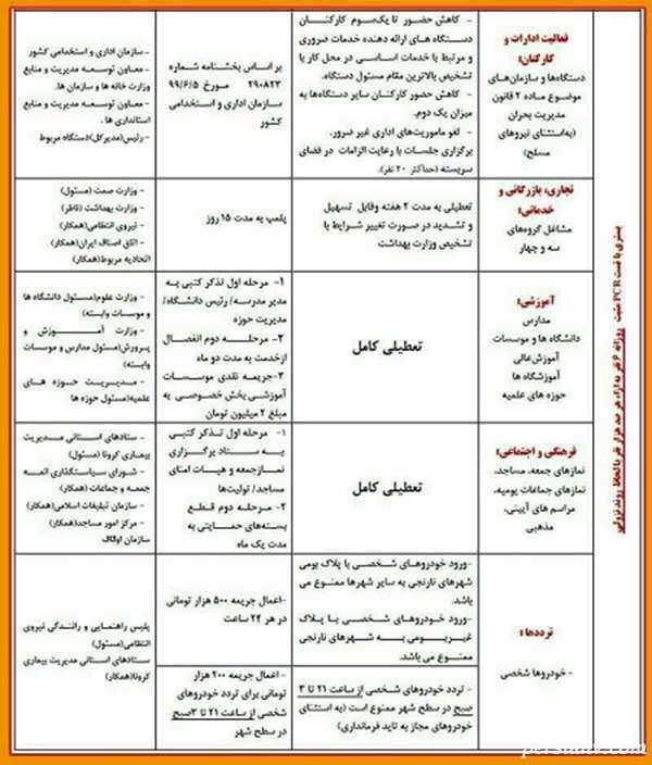 فهرست محدودیتها در شهرهای نارنجی
