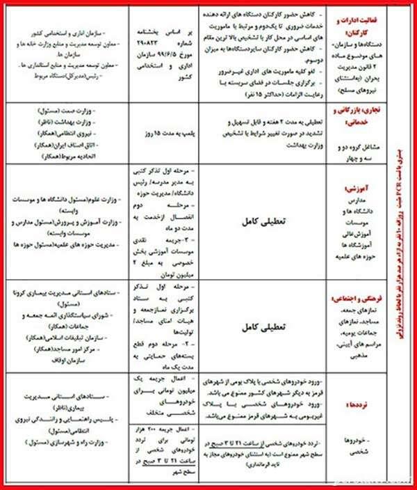 فهرست محدودیت ها در شهرهای قرمز