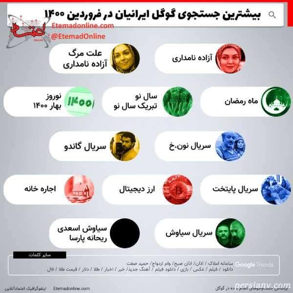 بیشترین جستجوی ایرانیان در گوگل