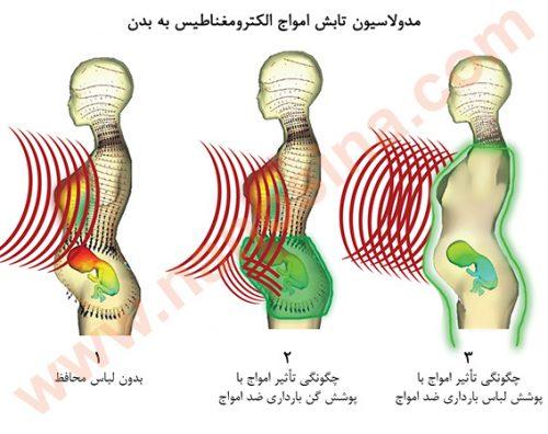 بارداری و امواج