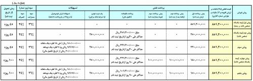 فروش ویژه نقدی و اقساطی فوتون با تحویل ۴۵ روزه + (جدول شرایط فروش)