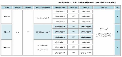 طرح جدید فروش محصولات سایپا بمناسبت مبعث رسول اکرم +( جدول شرایط فروش)