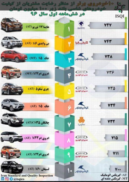 خودروهای با قیمت پایین
