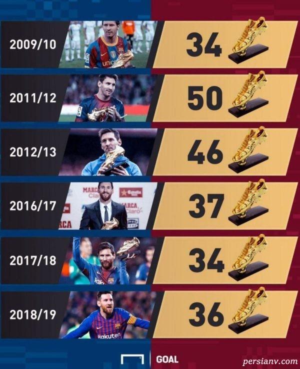 برنده کفش طلا 2019