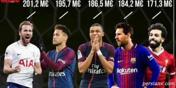 گران قیمت ترین تیم اروپا